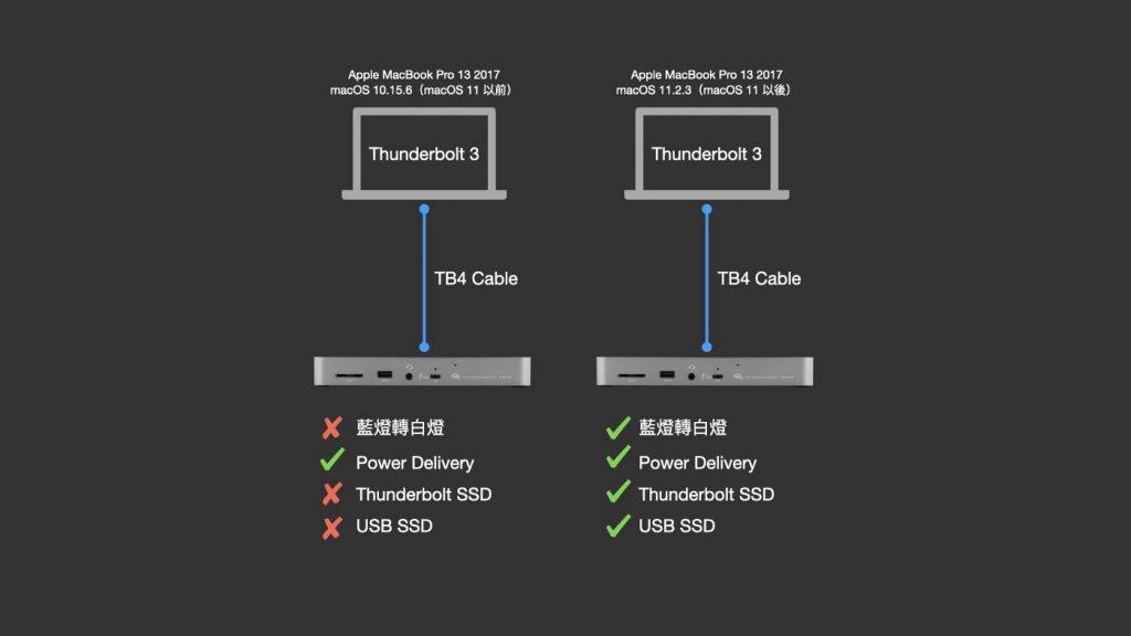 USB4、TB4 時代來臨,外接設備到位,OWC Thunderbolt 4 Dock 評測 - 7