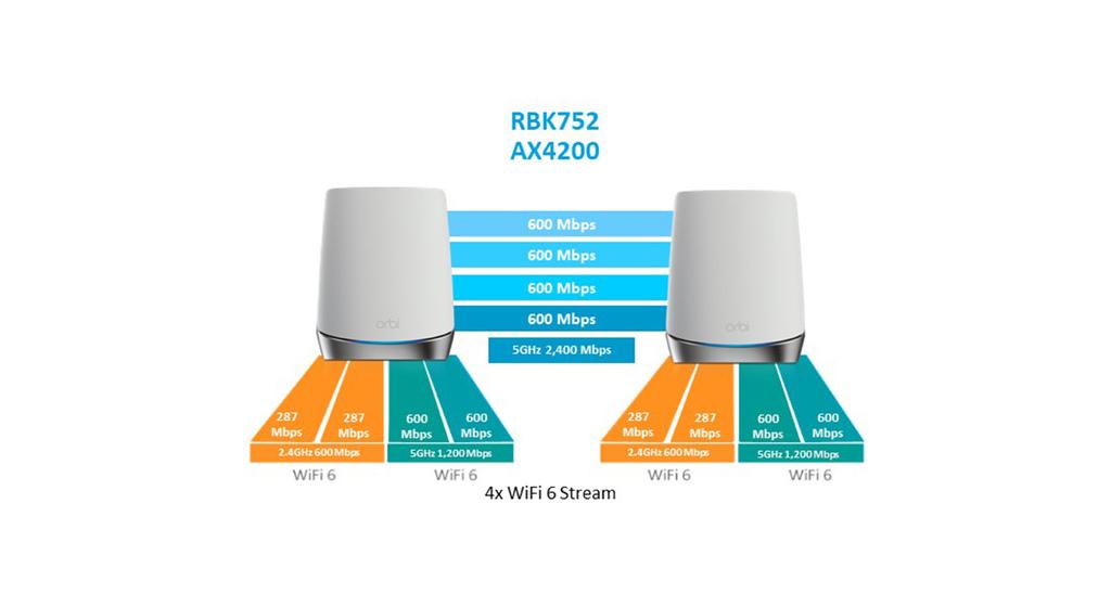 「開箱」NETGEAR Orbi RBK752 AX4200 W - 11