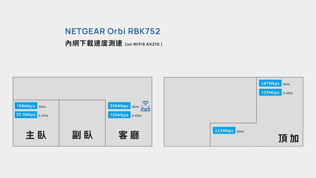 「開箱」NETGEAR Orbi RBK752 AX4200 W - 16